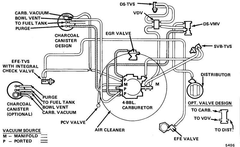 Nneed Diagram For Vacuum Line 77ta Camaro Zone Camaro Forums